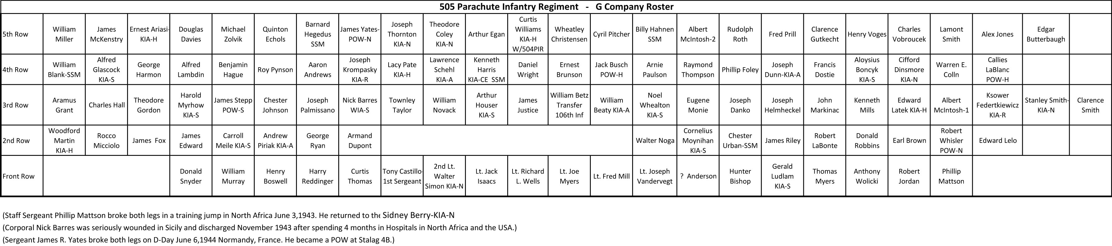 G company roster